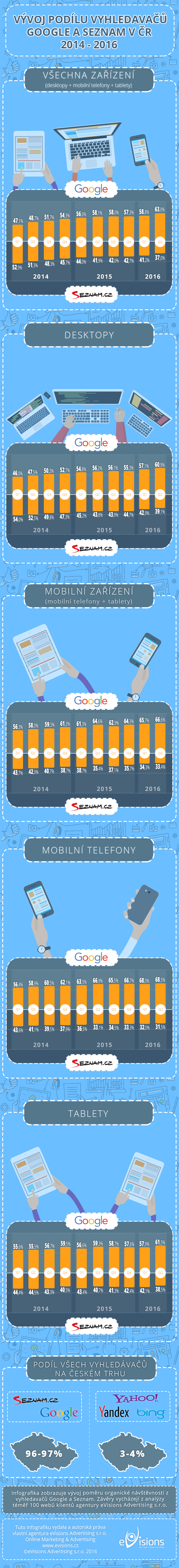 infografika-google-vs-seznam