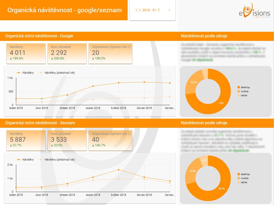 SEO report Google Data Studio zdroje návštěvnosti