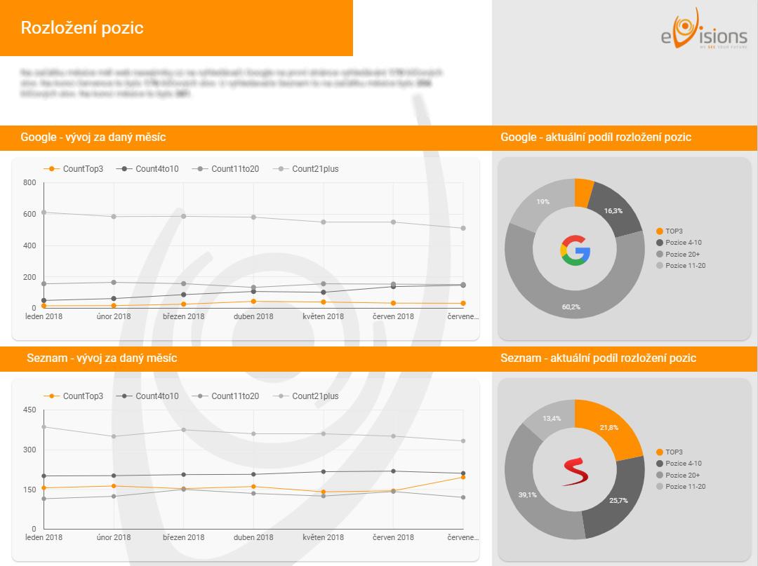 SEO report Google data studio collabim