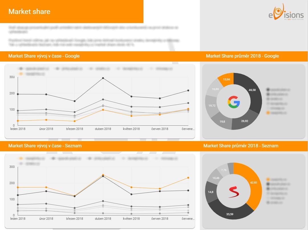 SEO report Google data studio market share